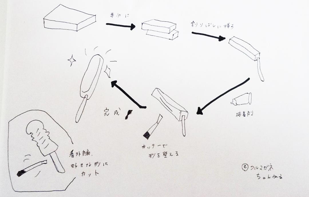板こんにゃくペニスの作り方